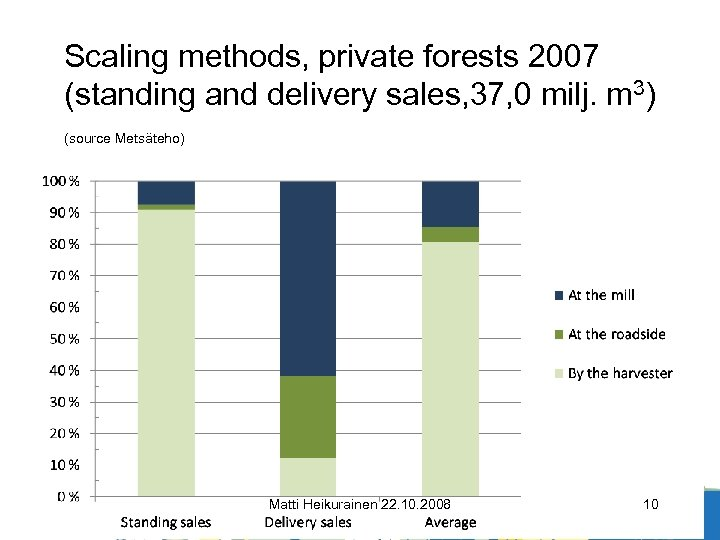 Scaling methods, private forests 2007 (standing and delivery sales, 37, 0 milj. m 3)