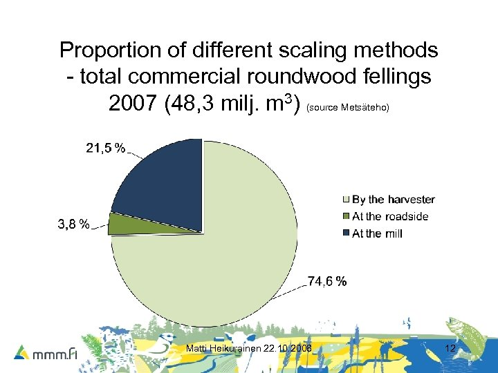 Proportion of different scaling methods - total commercial roundwood fellings 2007 (48, 3 milj.