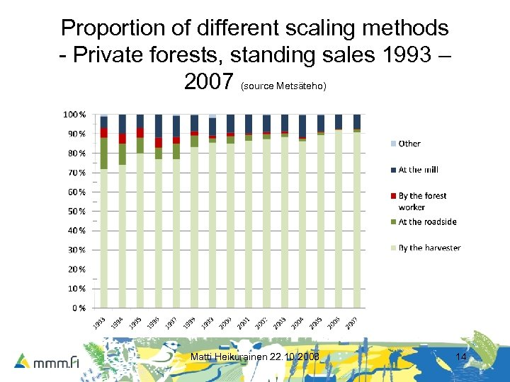 Proportion of different scaling methods - Private forests, standing sales 1993 – 2007 (source