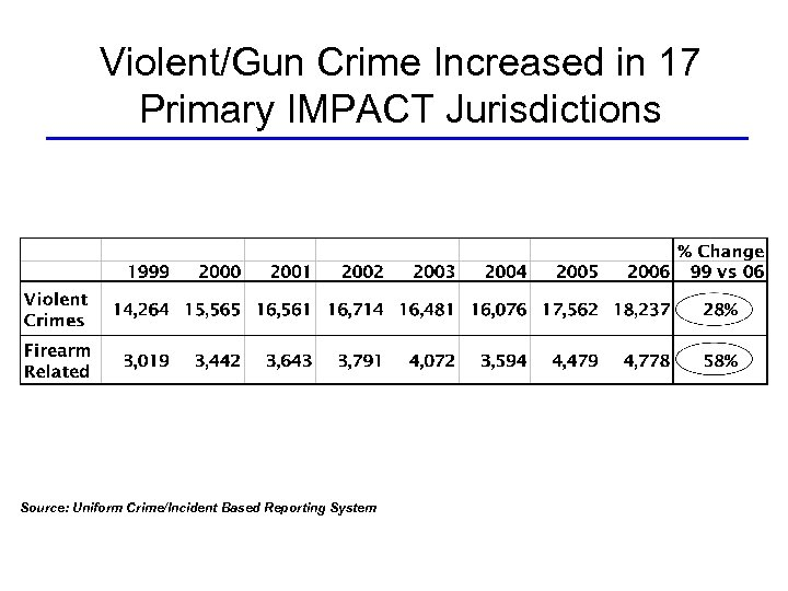 Violent/Gun Crime Increased in 17 Primary IMPACT Jurisdictions Source: Uniform Crime/Incident Based Reporting System