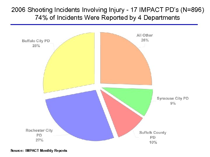 2006 Shooting Incidents Involving Injury - 17 IMPACT PD's (N=896) 74% of Incidents Were