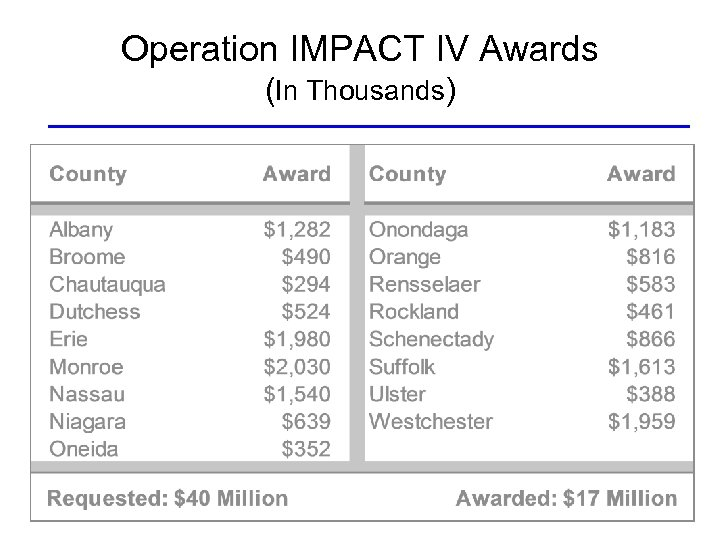 Operation IMPACT IV Awards (In Thousands)