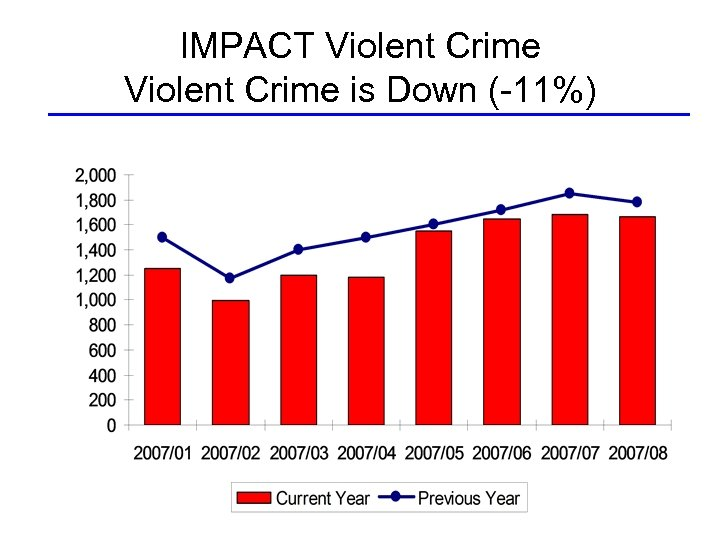 IMPACT Violent Crime is Down (-11%)