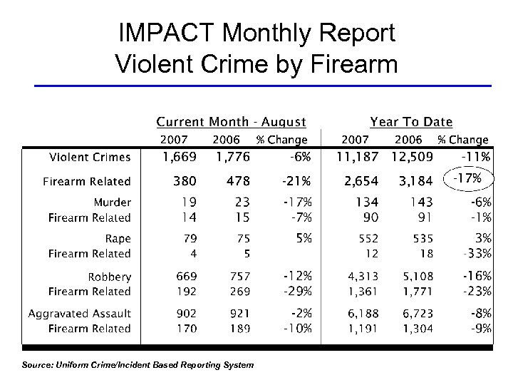 IMPACT Monthly Report Violent Crime by Firearm Source: Uniform Crime/Incident Based Reporting System