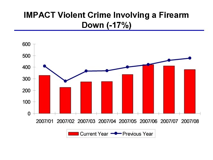 IMPACT Violent Crime Involving a Firearm Down (-17%)