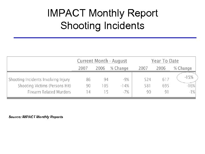 IMPACT Monthly Report Shooting Incidents Source: IMPACT Monthly Reports