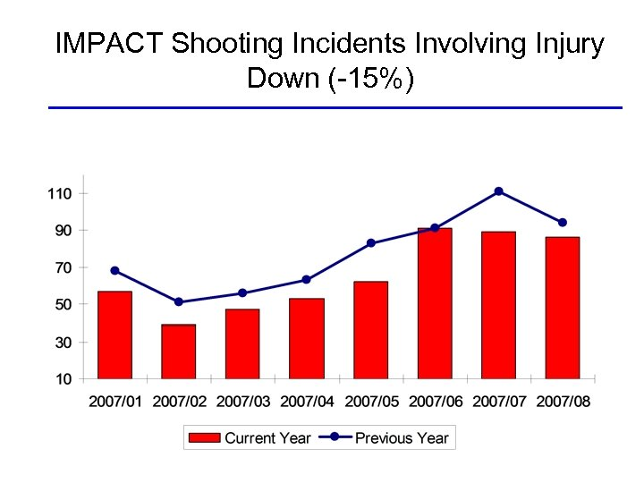 IMPACT Shooting Incidents Involving Injury Down (-15%)