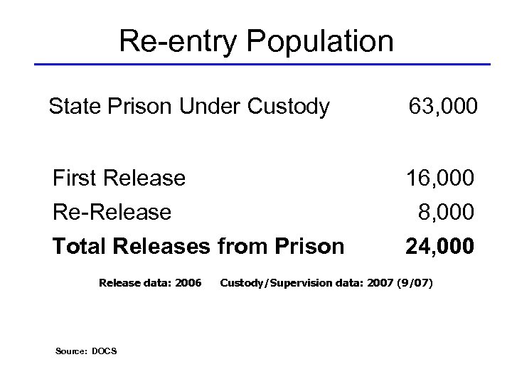 Re-entry Population State Prison Under Custody 63, 000 First Release 16, 000 Re-Release Total