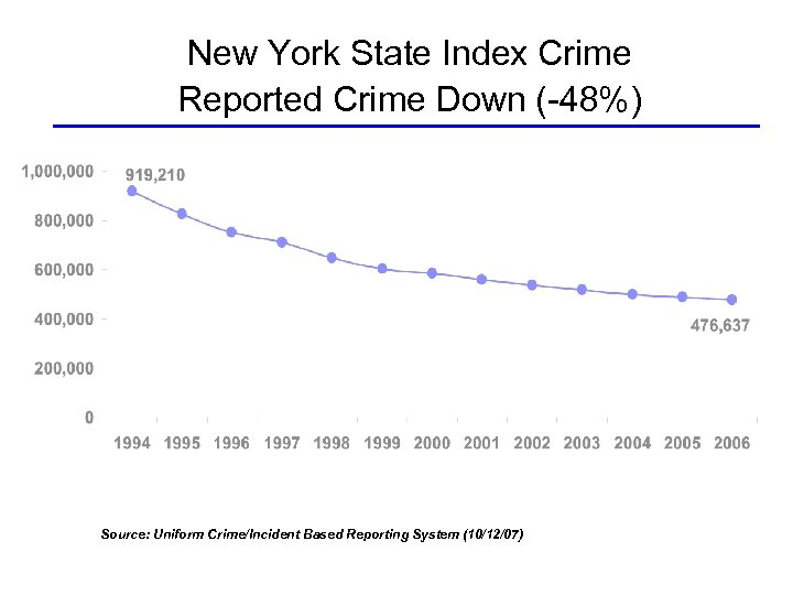 New York State Index Crime Reported Crime Down (-48%) Source: Uniform Crime/Incident Based Reporting