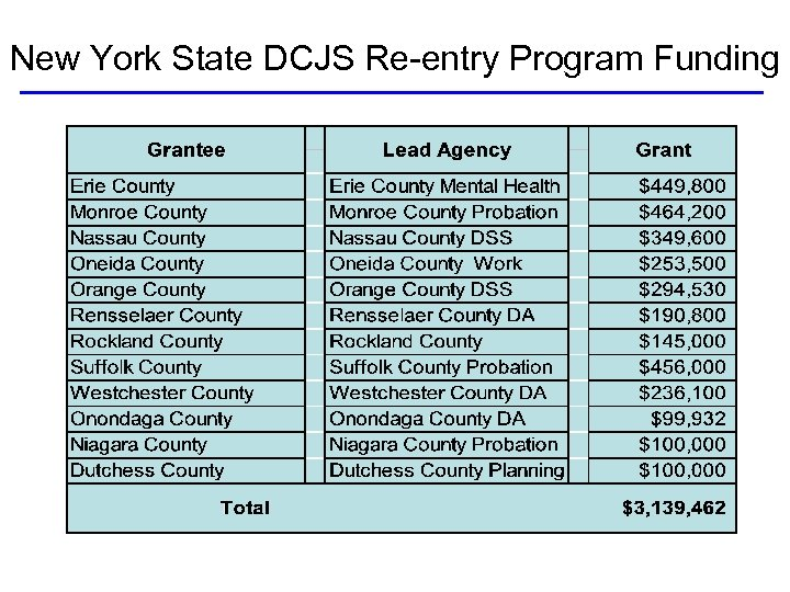 New York State DCJS Re-entry Program Funding