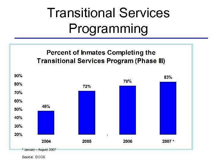 Transitional Services Programming * January – August 2007 Source: DOCS