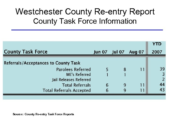 Westchester County Re-entry Report County Task Force Information Source: County Re-entry Task Force Reports