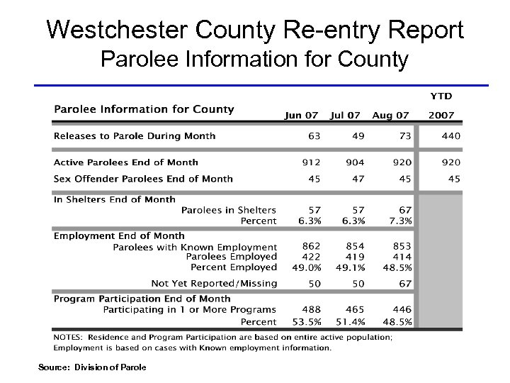 Westchester County Re-entry Report Parolee Information for County Source: Division of Parole