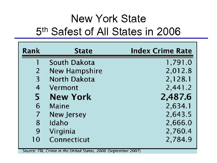 New York State 5 th Safest of All States in 2006