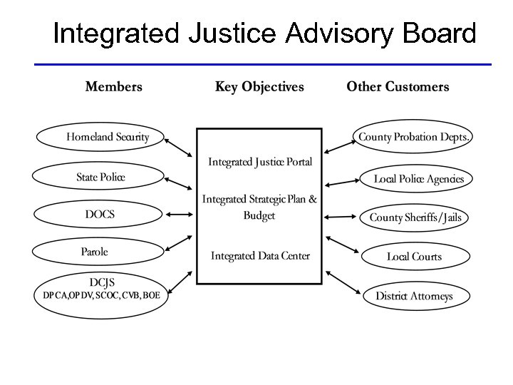 Integrated Justice Advisory Board