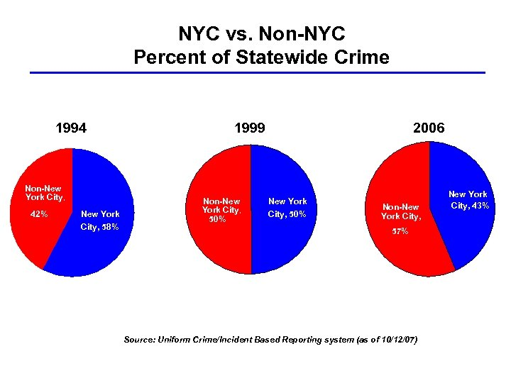 NYC vs. Non-NYC Percent of Statewide Crime 1994 Non-New York City, 42% New York