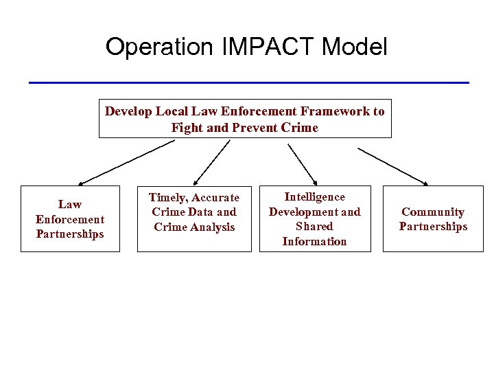 Operation IMPACT Model Develop Local Law Enforcement Framework to Fight and Prevent Crime Law