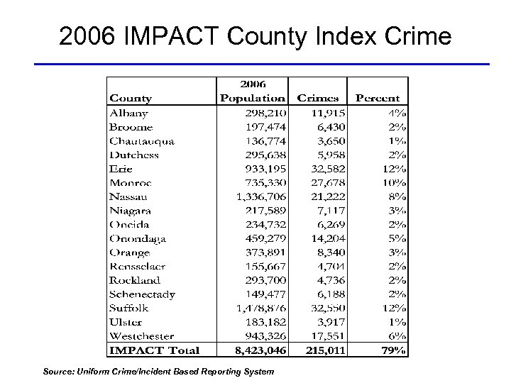 2006 IMPACT County Index Crime Source: Uniform Crime/Incident Based Reporting System