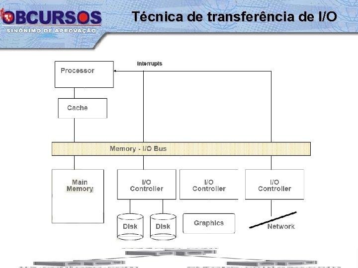 Técnica de transferência de I/O