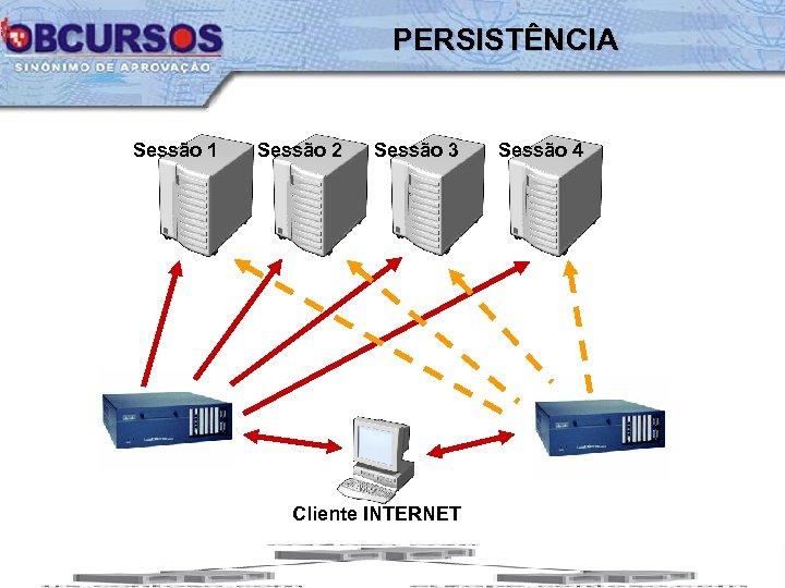 PERSISTÊNCIA Sessão 1 Sessão 2 Sessão 3 Cliente INTERNET Sessão 4