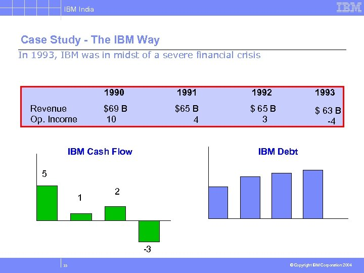 IBM India Case Study - The IBM Way In 1993, IBM was in midst