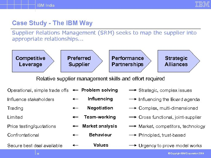 IBM India Case Study - The IBM Way Supplier Relations Management (SRM) seeks to