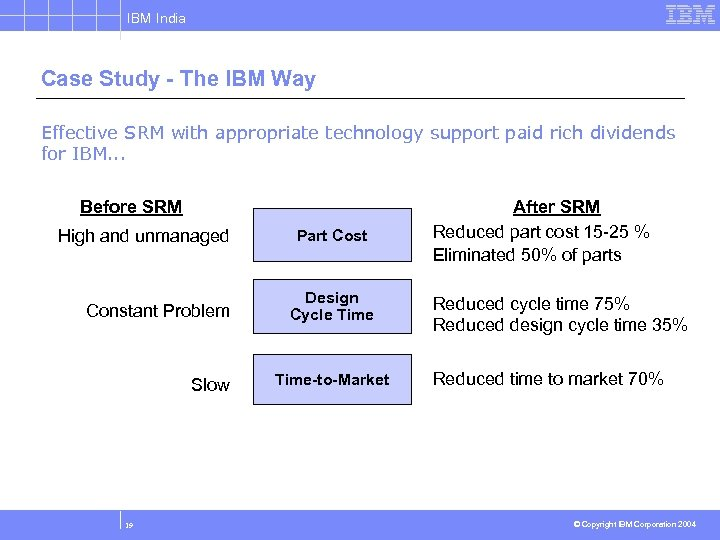 IBM India Case Study - The IBM Way Effective SRM with appropriate technology support