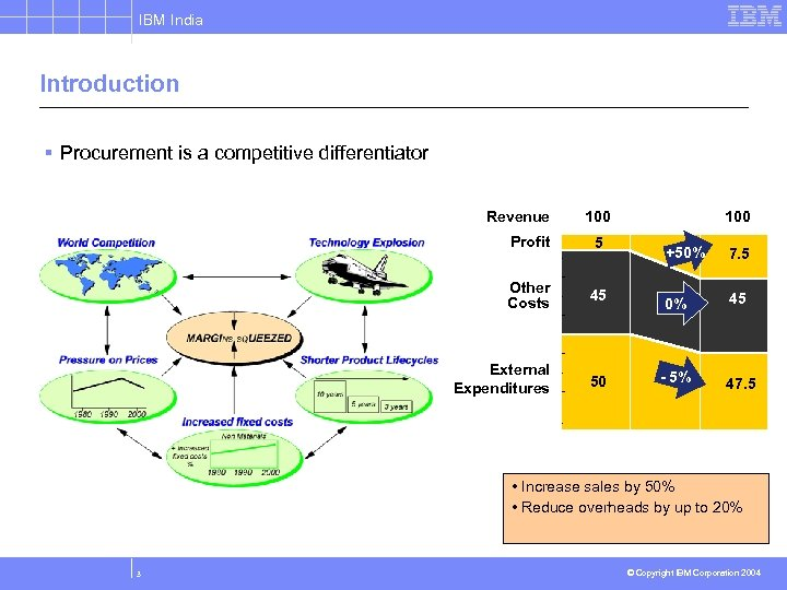 IBM India Introduction § Procurement is a competitive differentiator Revenue 100 Profit 5 Other