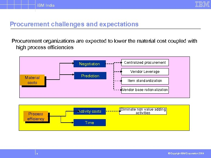IBM India Procurement challenges and expectations Procurement organizations are expected to lower the material