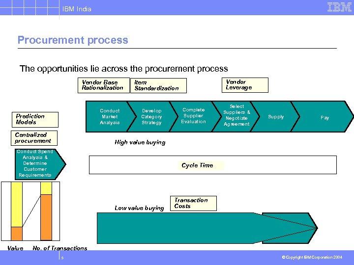 IBM India Procurement process The opportunities lie across the procurement process Vendor Base Rationalization