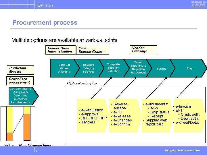 IBM India Procurement process Multiple options are available at various points Vendor Base Rationalization