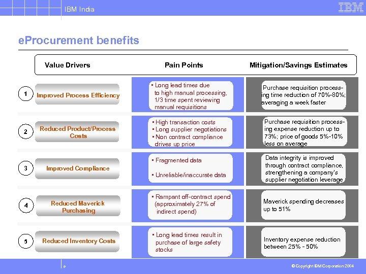 IBM India e. Procurement benefits Value Drivers Pain Points Mitigation/Savings Estimates 2 3 Improved