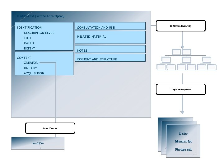 isad: lh: 1234 [archival descripton] IDENTIFICATION CONSULTATION AND USE ISAD(G) -hierarchy DESCRIPTION LEVEL RELATED