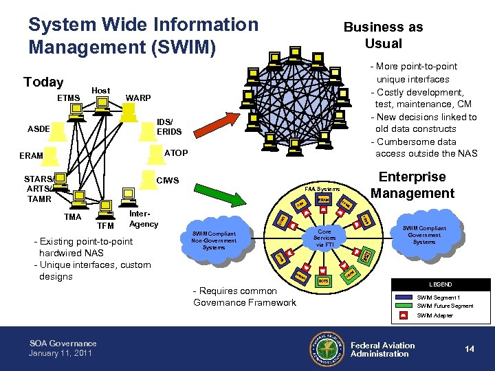 System Wide Information Management (SWIM) Today ETMS Host Business as Usual - More point-to-point