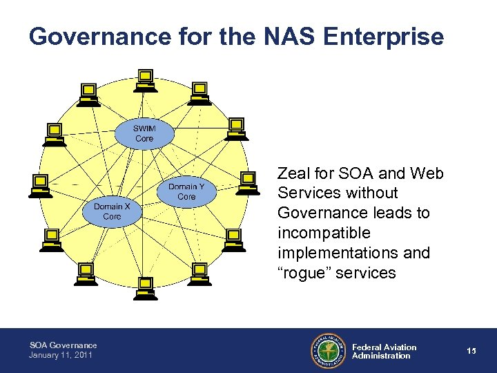 Governance for the NAS Enterprise Zeal for SOA and Web Services without Governance leads
