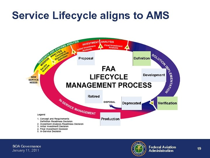Service Lifecycle aligns to AMS SOA Governance January 11, 2011 Federal Aviation Administration 19