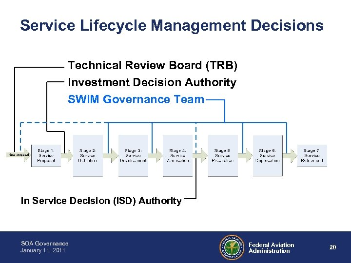 Service Lifecycle Management Decisions Technical Review Board (TRB) Investment Decision Authority SWIM Governance Team