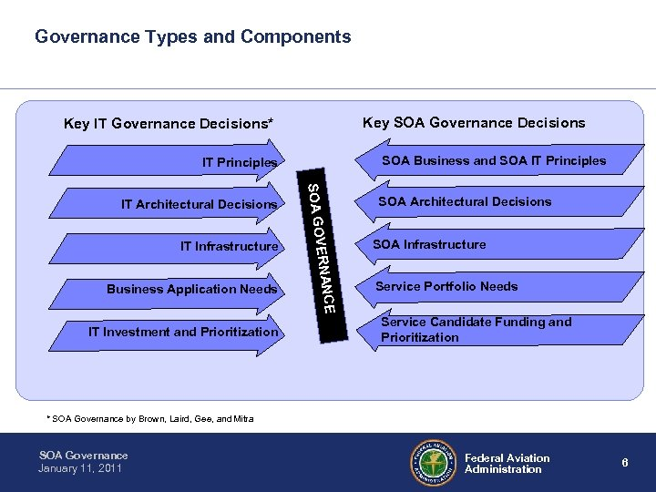 Governance Types and Components Key SOA Governance Decisions Key IT Governance Decisions* SOA Business