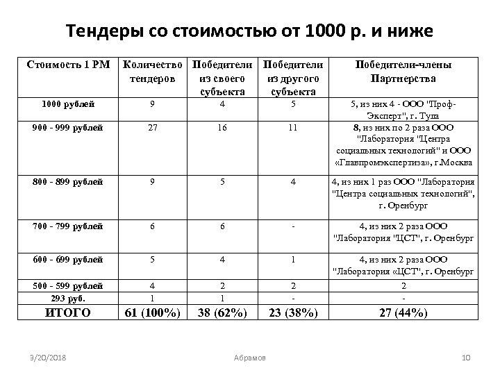 Тендеры со стоимостью от 1000 р. и ниже Стоимость 1 РМ Количество Победители тендеров