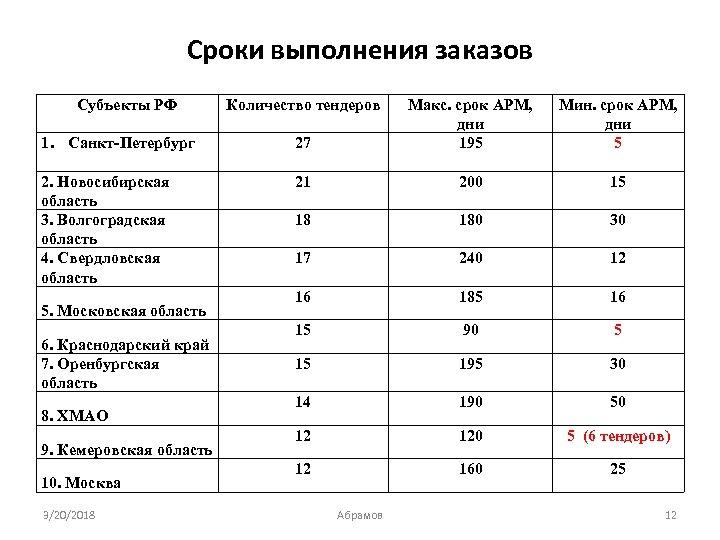 Сроки выполнения заказов Субъекты РФ 1. Санкт-Петербург 27 Макс. срок АРМ, дни 195 2.