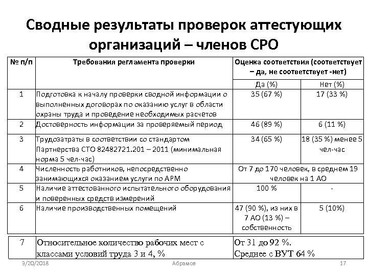 Сводные результаты проверок аттестующих организаций – членов СРО № п/п 1 2 3 4