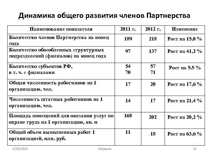 Динамика общего развития членов Партнерства Наименование показателя 2011 г. 2012 г. Изменение Количество членов