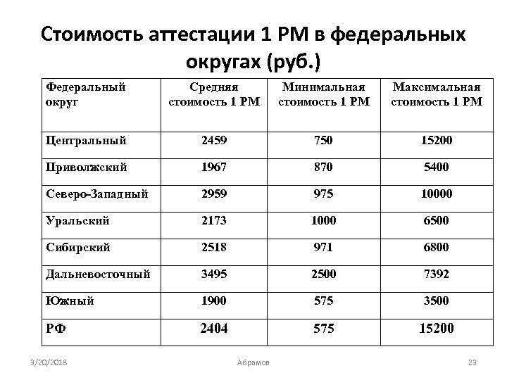 Стоимость аттестации 1 РМ в федеральных округах (руб. ) Федеральный округ Средняя стоимость 1