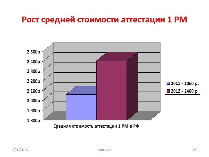 Рост средней стоимости аттестации 1 РМ 3/20/2018 Абрамов 25