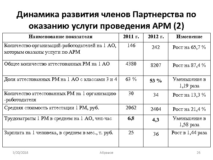 Динамика развития членов Партнерства по оказанию услуги проведения АРМ (2) Наименование показателя 2011 г.