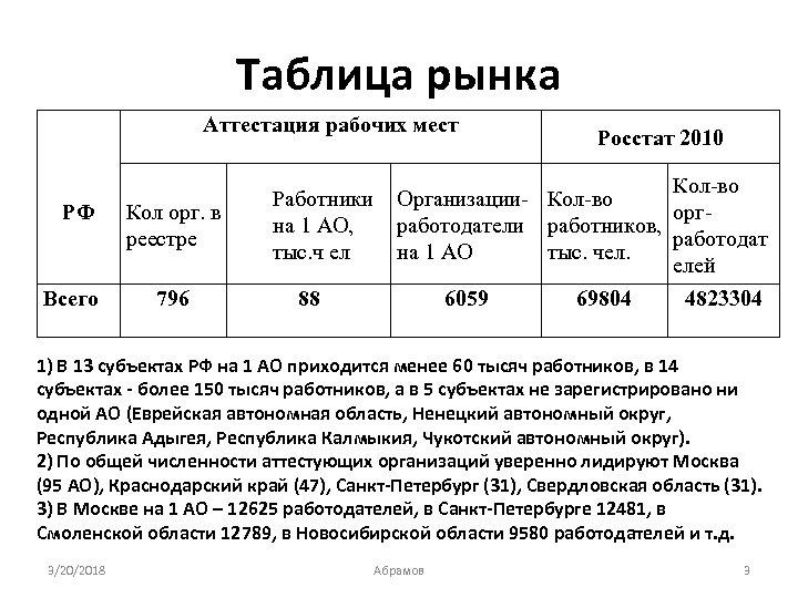Таблица рынка Аттестация рабочих мест РФ Всего Кол орг. в реестре 796 Росстат 2010