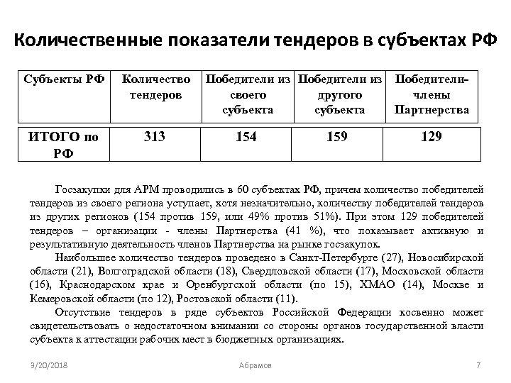 Количественные показатели тендеров в субъектах РФ Субъекты РФ Количество тендеров ИТОГО по РФ 313