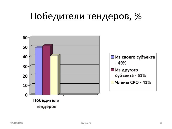 Победители тендеров, % 3/20/2018 Абрамов 8