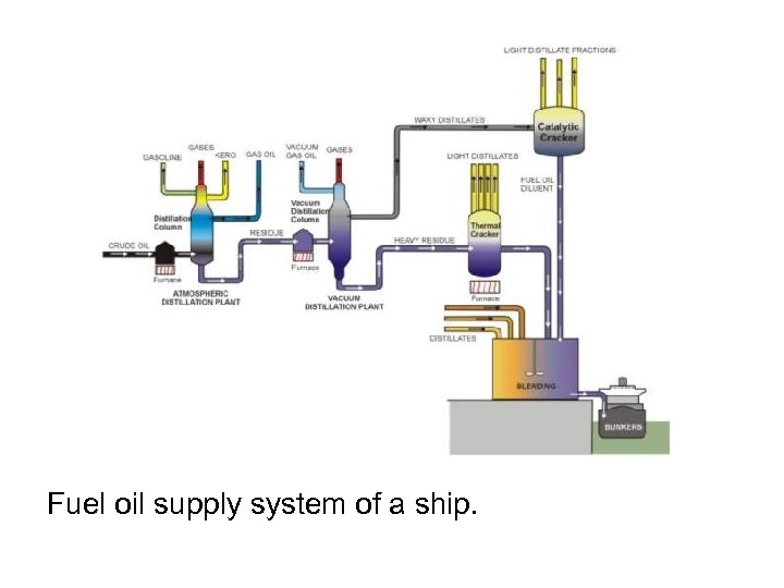 Fuel oil supply system of a ship.