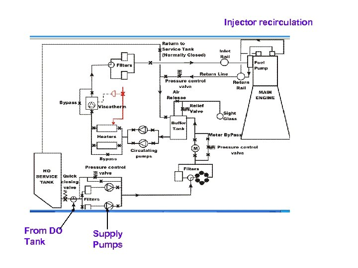 Injector recirculation From DO Tank Supply Pumps